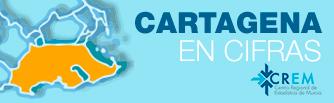 Mi municipio en cifras. Datos Municipales Cartagena