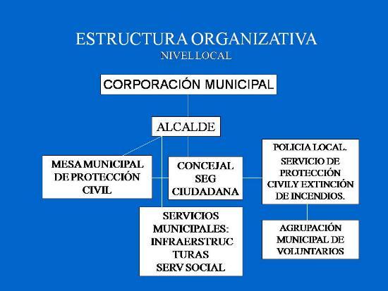 Organigrama Protección Civil
