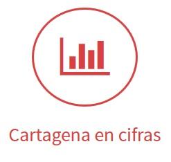 Cartagena en Cifras
